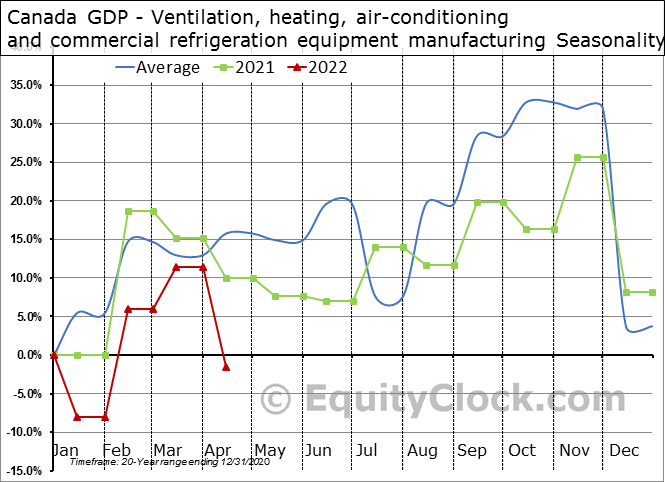 Canada GDP - Ventilation, heating, air-conditioning and commercial refrigeration equipment manufacturing Seasonal Chart
