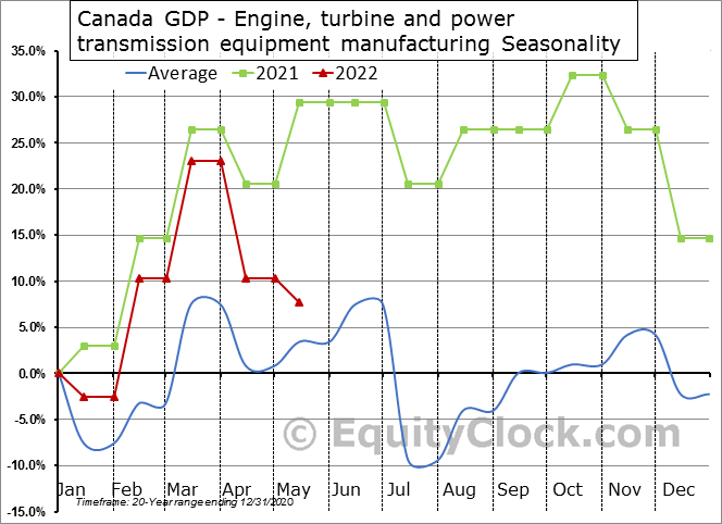 Canada GDP - Engine, turbine and power transmission equipment manufacturing Seasonal Chart