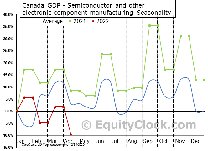 Canada GDP - Semiconductor and other electronic component manufacturing Seasonal Chart