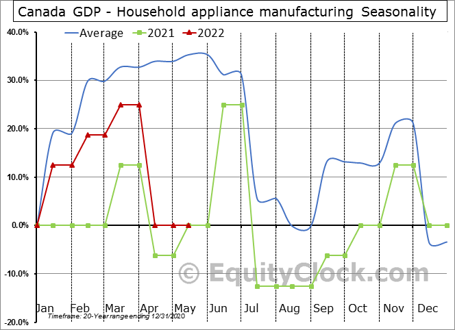 Canada GDP - Household appliance manufacturing Seasonal Chart