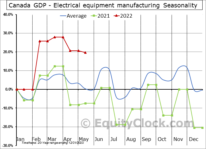 Canada GDP - Electrical equipment manufacturing Seasonal Chart