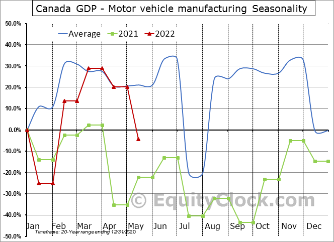 Canada GDP - Motor vehicle manufacturing Seasonal Chart