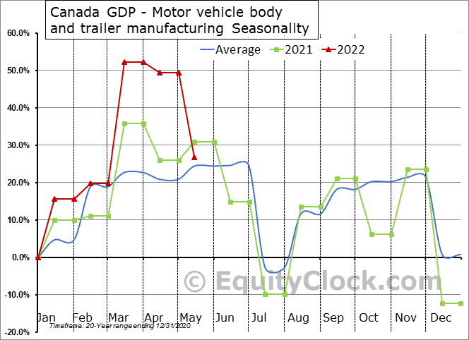 Canada GDP - Motor vehicle body and trailer manufacturing Seasonal Chart