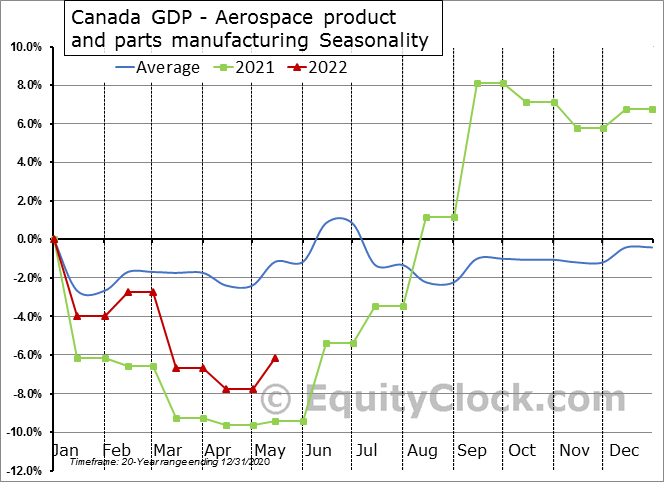 Canada GDP - Aerospace product and parts manufacturing Seasonal Chart