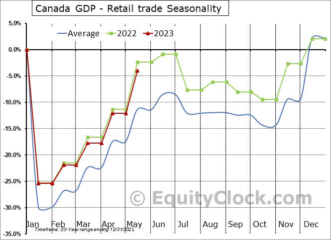 Canada GDP - Retail trade Seasonal Chart