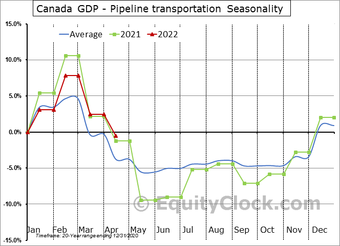 Canada GDP - Pipeline transportation Seasonal Chart