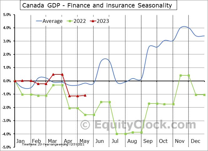 Canada GDP - Finance and insurance Seasonal Chart