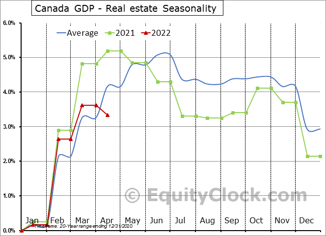 Canada GDP - Real estate Seasonal Chart