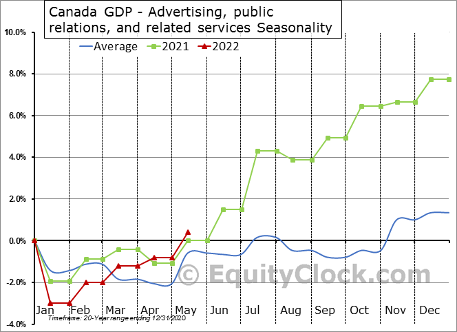 Canada GDP - Advertising, public relations, and related services Seasonal Chart