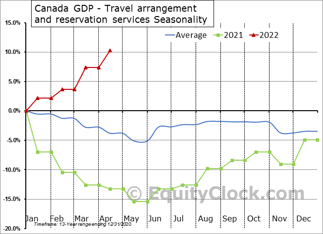 Canada GDP - Travel arrangement and reservation services Seasonal Chart