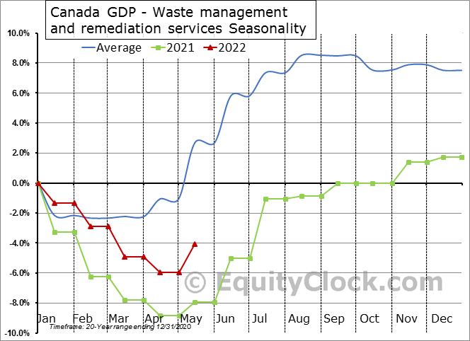 Canada GDP - Waste management and remediation services Seasonal Chart