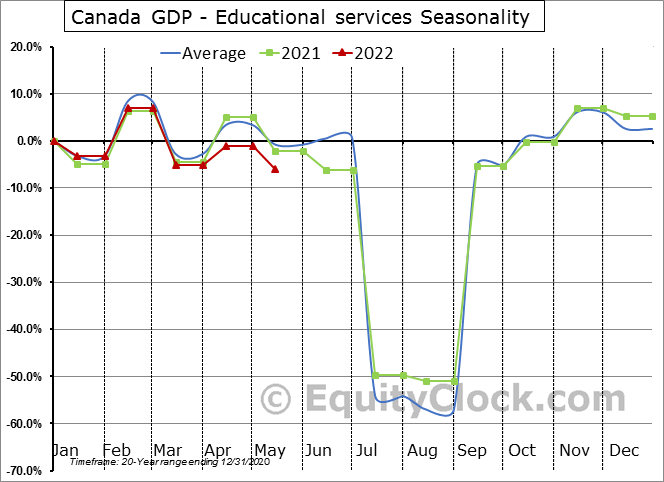 Canada GDP - Educational services Seasonal Chart