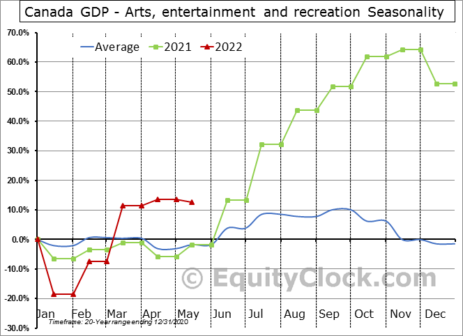 Canada GDP - Arts, entertainment and recreation Seasonal Chart