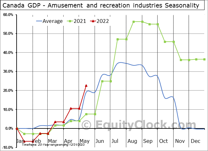 Canada GDP - Amusement and recreation industries Seasonal Chart