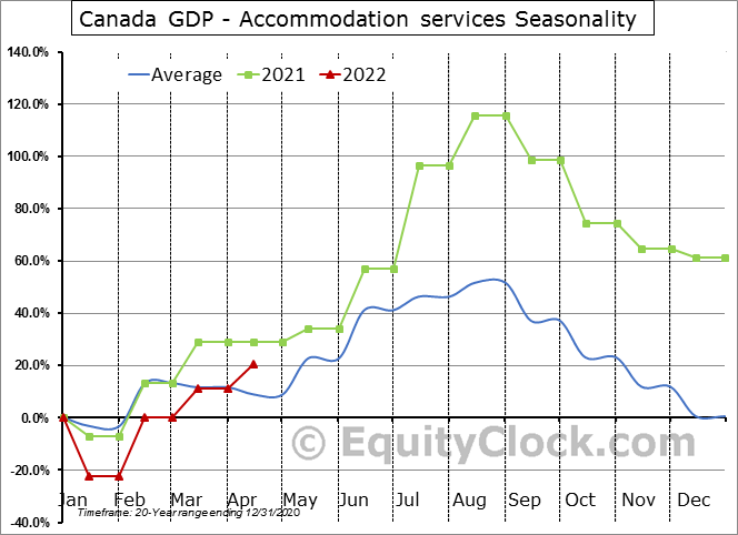 Canada GDP - Accommodation services Seasonal Chart