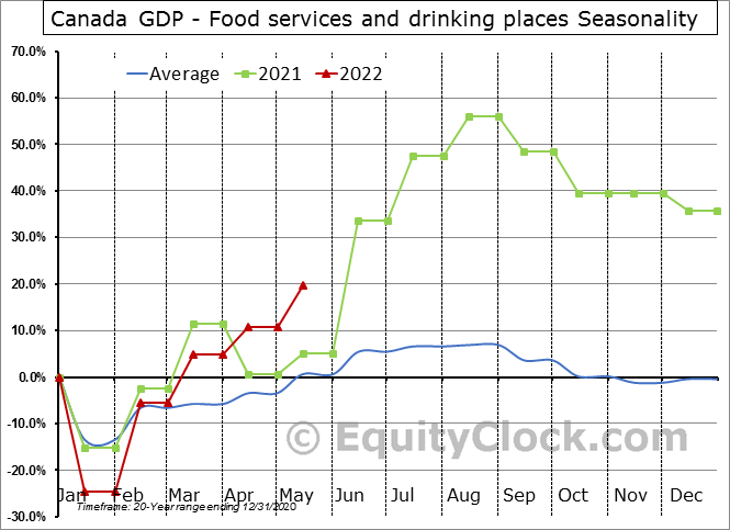 Canada GDP - Food services and drinking places Seasonal Chart
