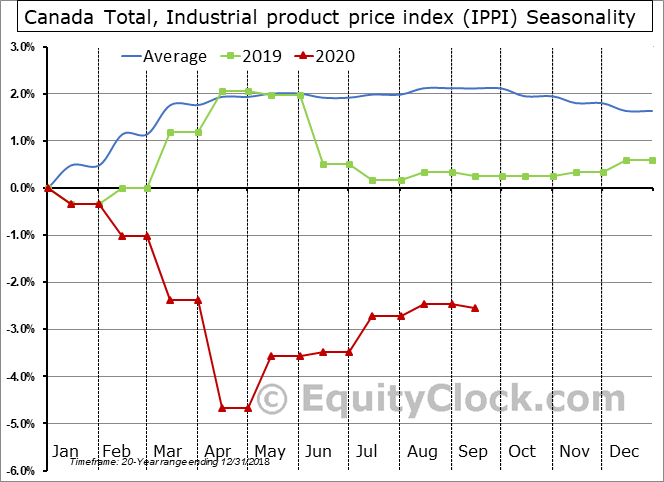 Canada Total, Industrial product price index (IPPI) Seasonal Chart