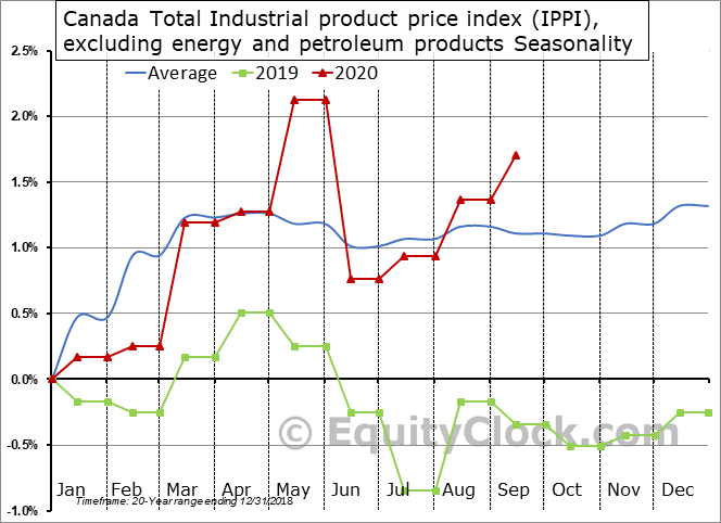 Canada Total Industrial product price index (IPPI), excluding energy and petroleum products Seasonal Chart