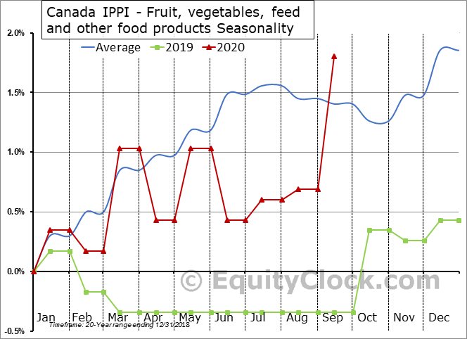 Canada IPPI - Fruit, vegetables, feed and other food products Seasonal Chart