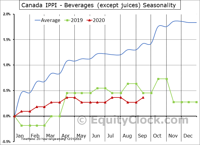 Canada IPPI - Beverages (except juices) Seasonal Chart
