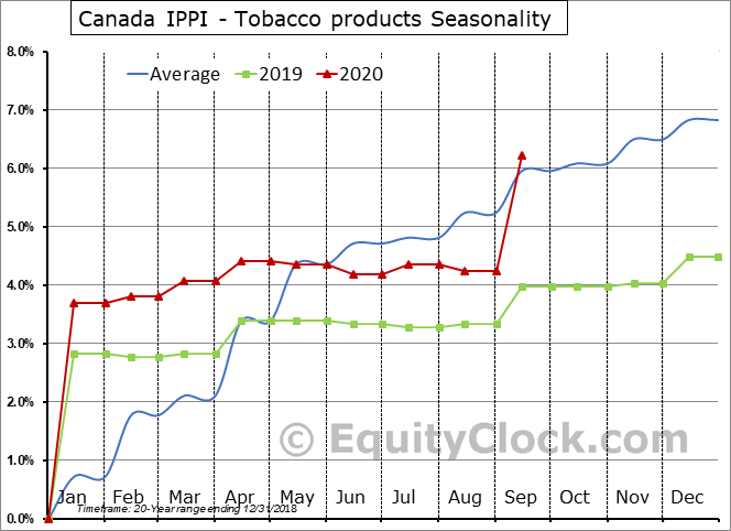 Canada IPPI - Tobacco products Seasonal Chart