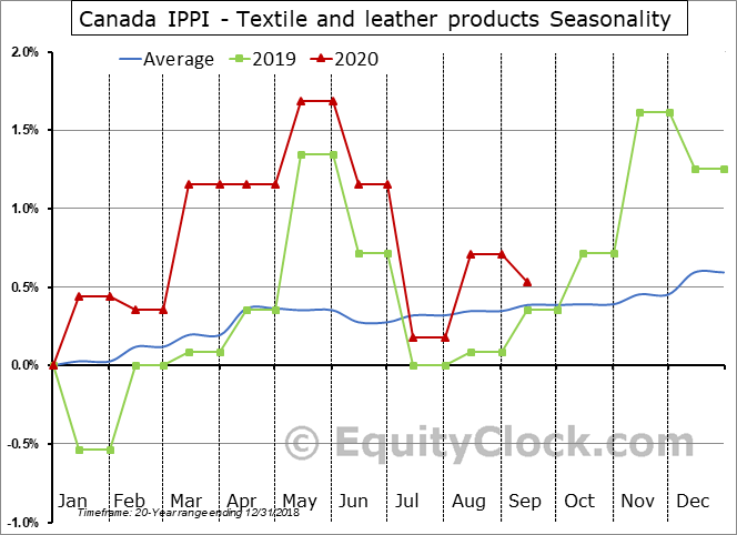 Canada IPPI - Textile and leather products Seasonal Chart