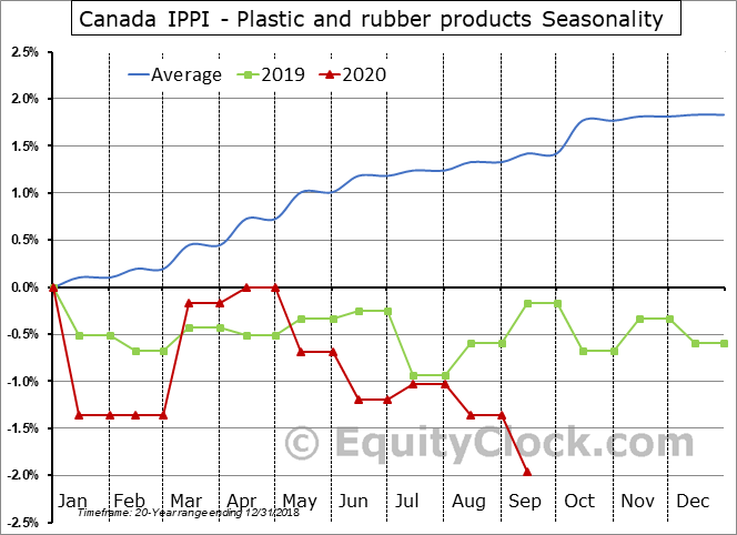 Canada IPPI - Plastic and rubber products Seasonal Chart