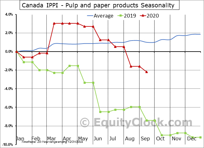 Canada IPPI - Pulp and paper products Seasonal Chart