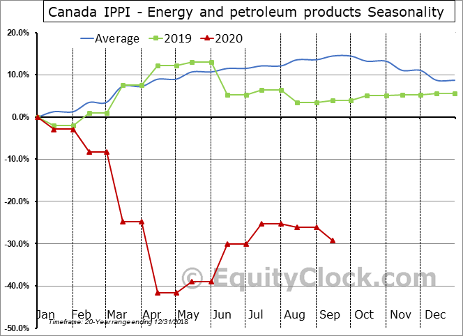 Canada IPPI - Energy and petroleum products Seasonal Chart
