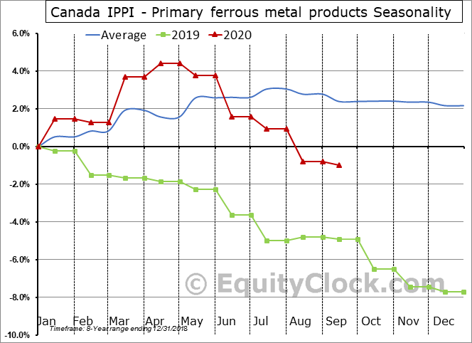 Canada IPPI - Primary ferrous metal products Seasonal Chart