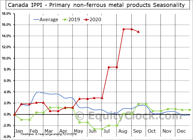 Canada IPPI - Primary non-ferrous metal products Seasonal Chart