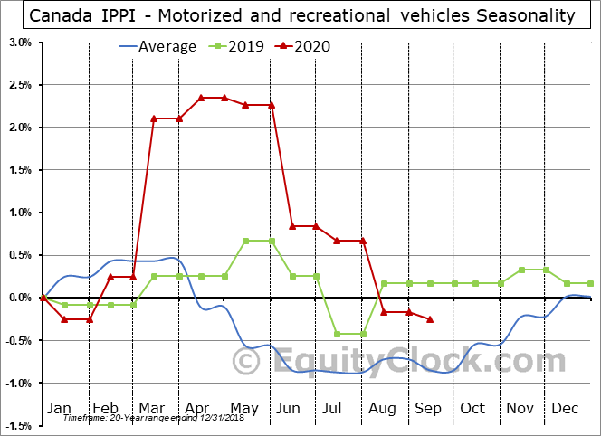 Canada IPPI - Motorized and recreational vehicles Seasonal Chart