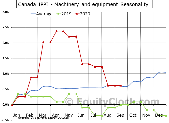 Canada IPPI - Machinery and equipment Seasonal Chart