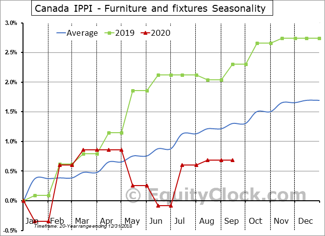 Canada IPPI - Furniture and fixtures Seasonal Chart