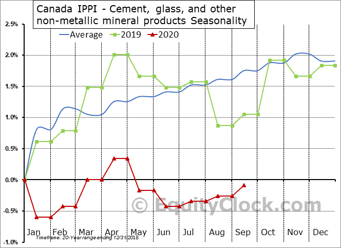 Canada IPPI - Cement, glass, and other non-metallic mineral products Seasonal Chart