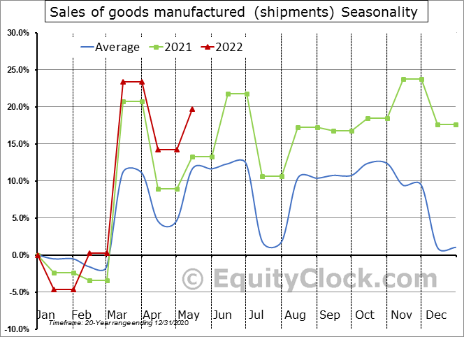 Sales of goods manufactured (shipments) Seasonal Chart