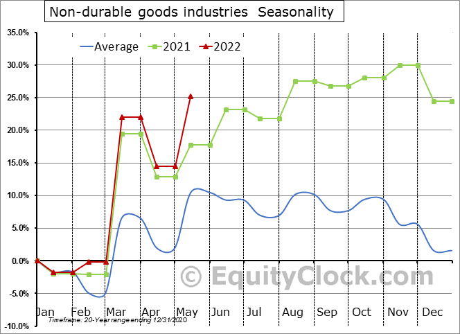 Non-durable goods industries (x 1,000) Seasonal Chart