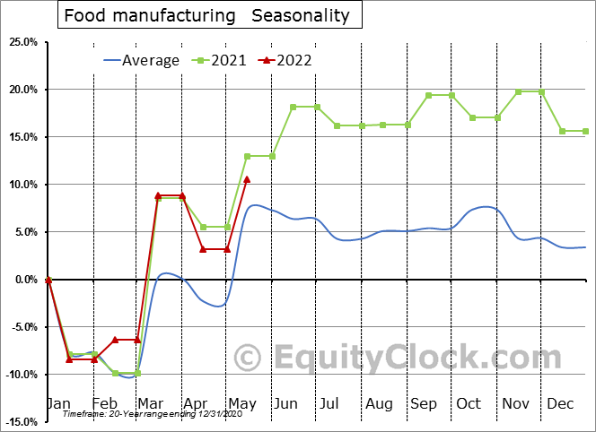 Food manufacturing (x 1,000) Seasonal Chart