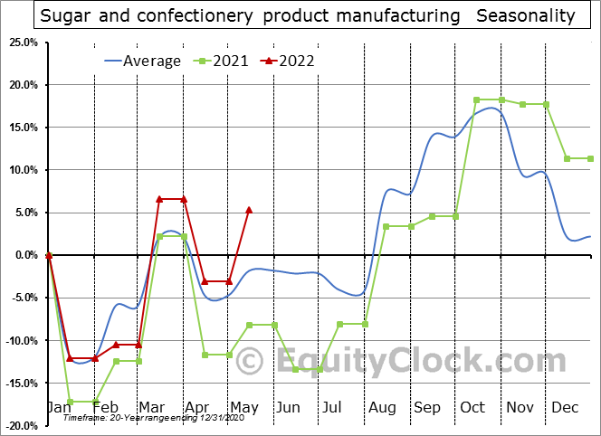 Sugar and confectionery product manufacturing (x 1,000) Seasonal Chart