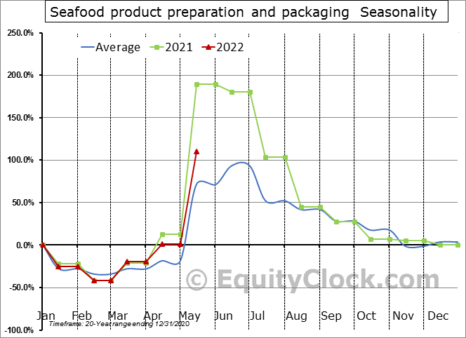 Seafood product preparation and packaging (x 1,000) Seasonal Chart