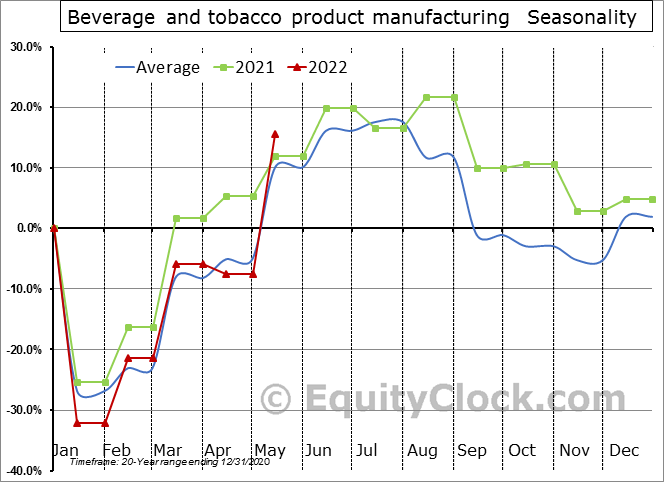 Beverage and tobacco product manufacturing (x 1,000) Seasonal Chart