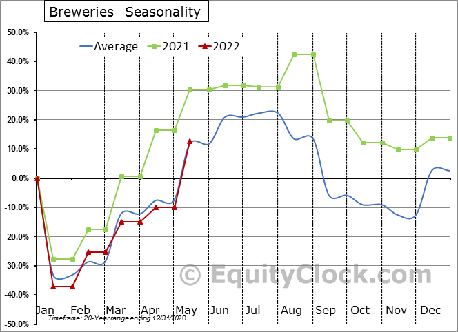 Breweries (x 1,000) Seasonal Chart