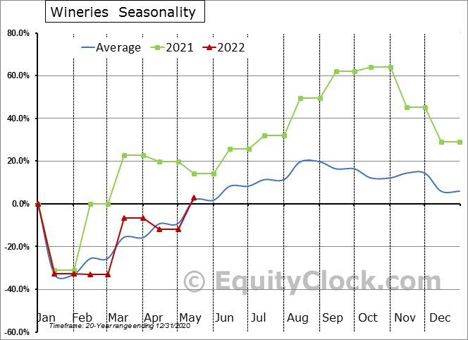 Wineries (x 1,000) Seasonal Chart