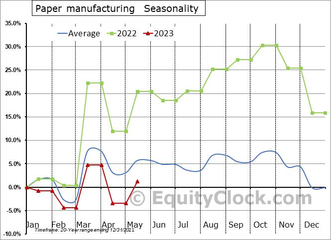 Paper manufacturing (x 1,000) Seasonal Chart