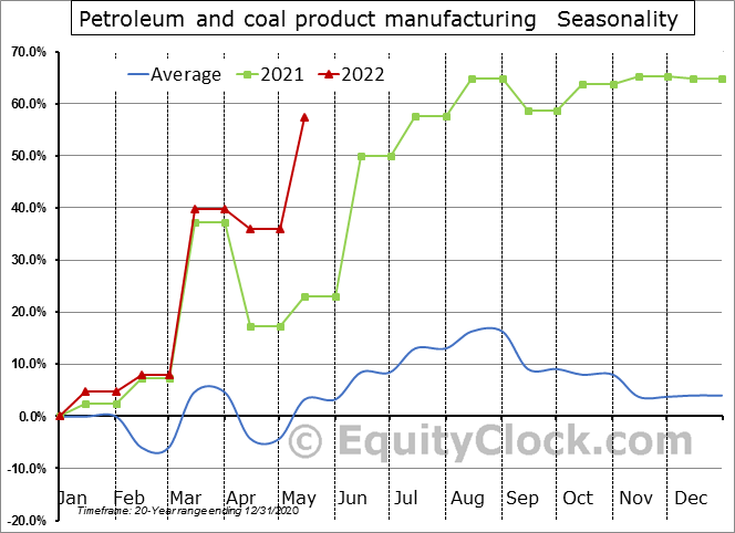 Petroleum and coal product manufacturing (x 1,000) Seasonal Chart