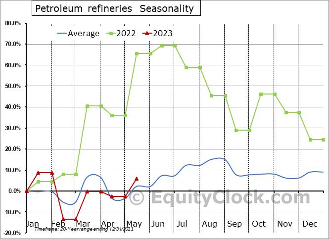Petroleum refineries (x 1,000) Seasonal Chart