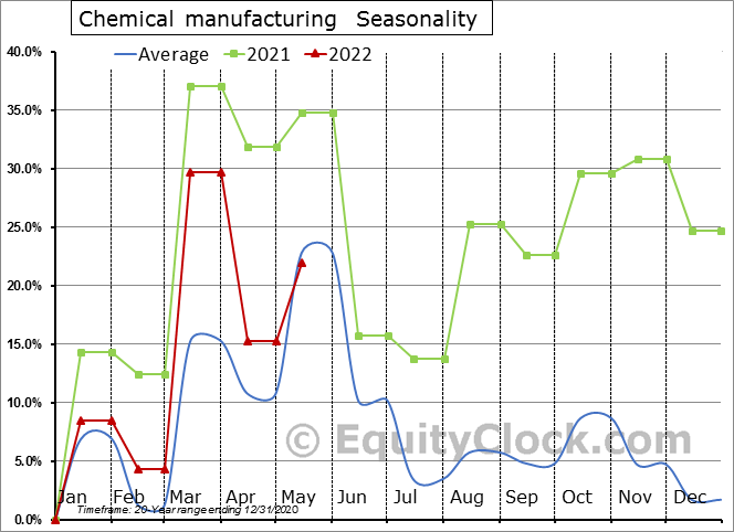 Chemical manufacturing (x 1,000) Seasonal Chart
