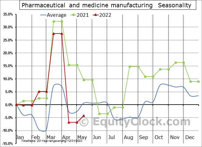 Pharmaceutical and medicine manufacturing (x 1,000) Seasonal Chart
