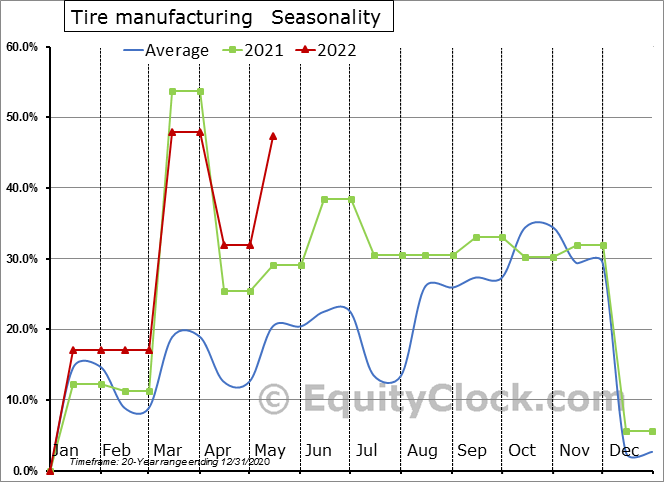 Tire manufacturing (x 1,000) Seasonal Chart