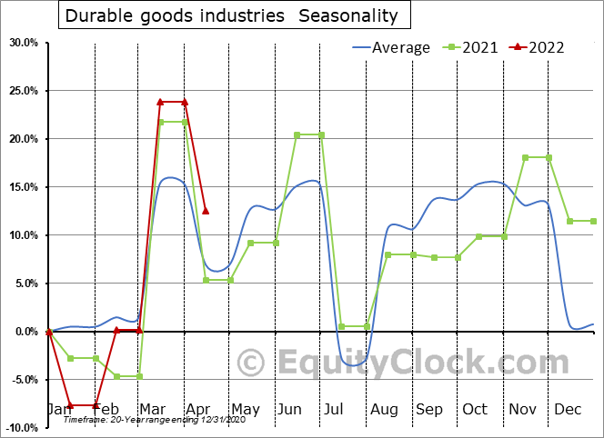 Durable goods industries (x 1,000) Seasonal Chart